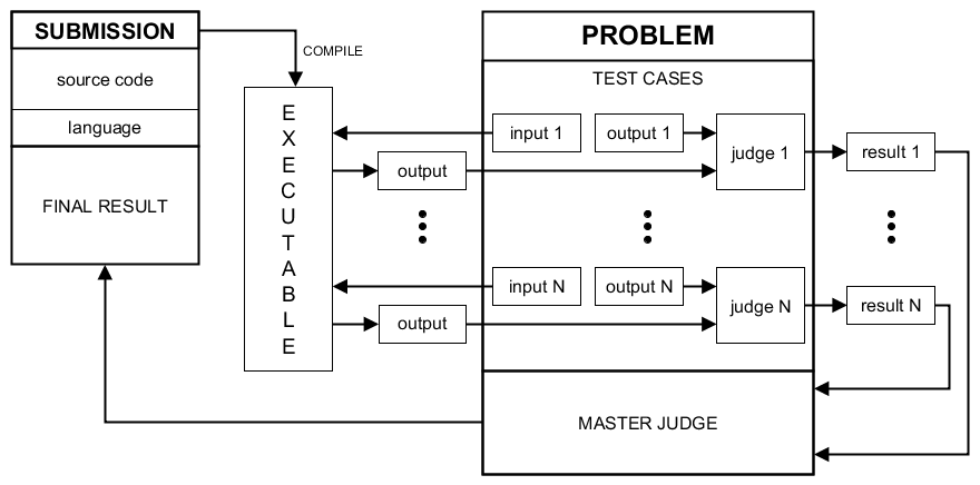 Submission processing diagram