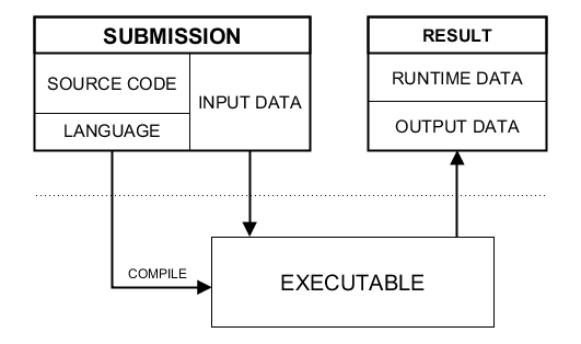 Submission in Sphere Engine Compilers